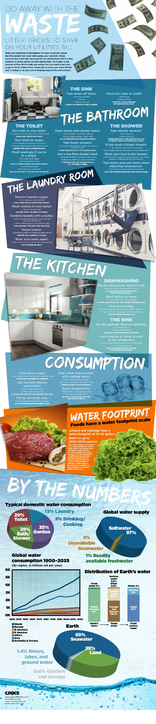 Water Infographic 2